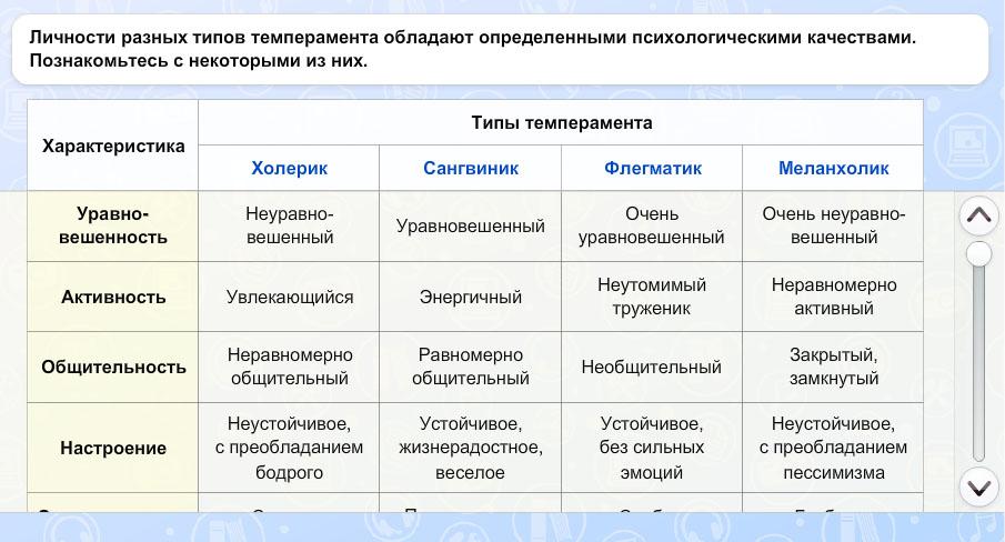 Характеристика типов темперамента и выбор профессии